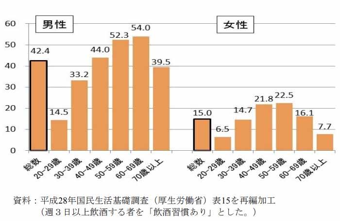 アルコール飲酒の男女差の比較データ