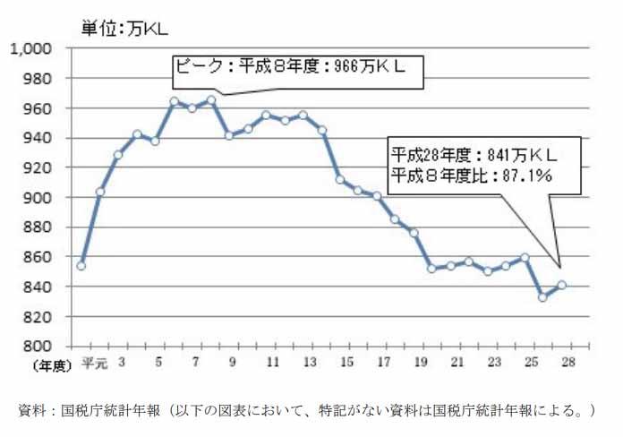 アルコール飲酒量データ平成30年3月